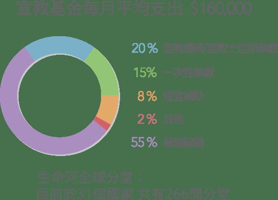 宣教基金每月平均支出